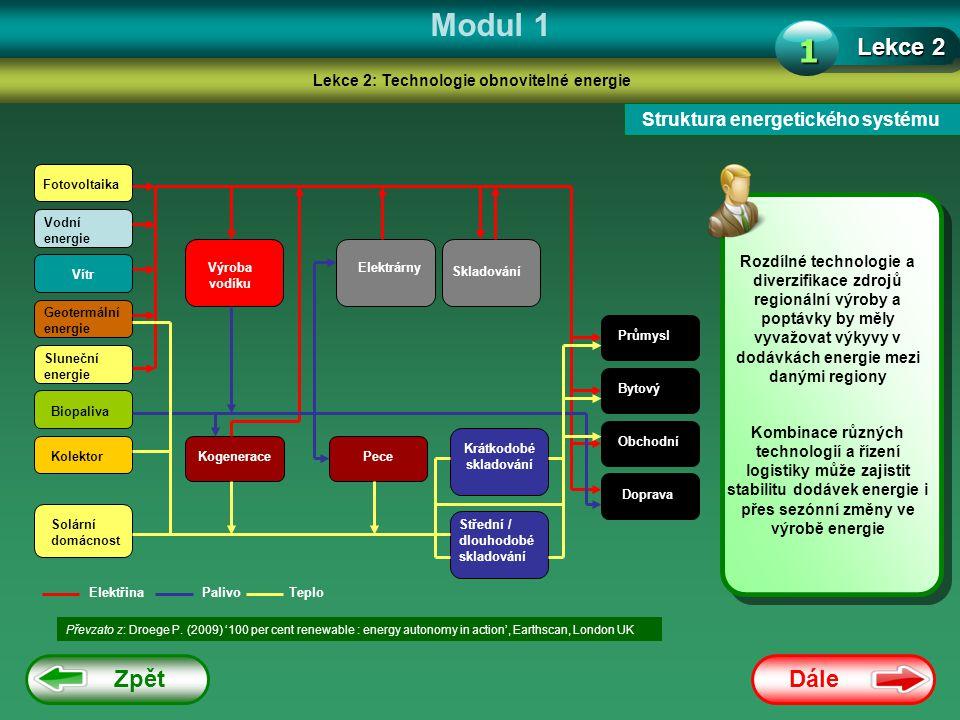 Modul 1 1 Lekce 2 Zpět Dále Struktura energetického systému