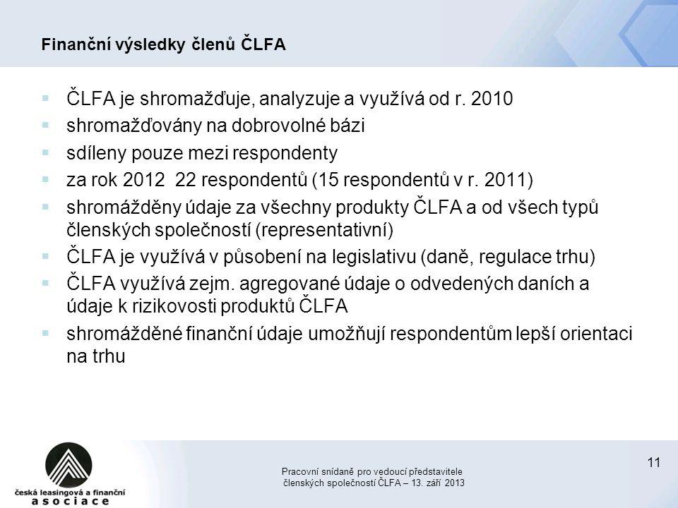 Finanční výsledky členů ČLFA