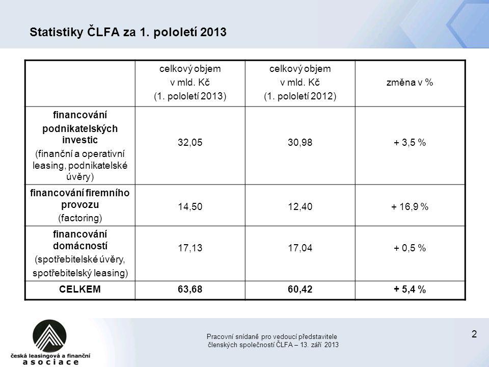 Statistiky ČLFA za 1. pololetí 2013