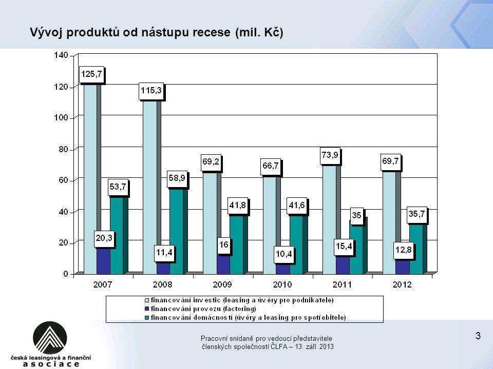 Vývoj produktů od nástupu recese (mil. Kč)
