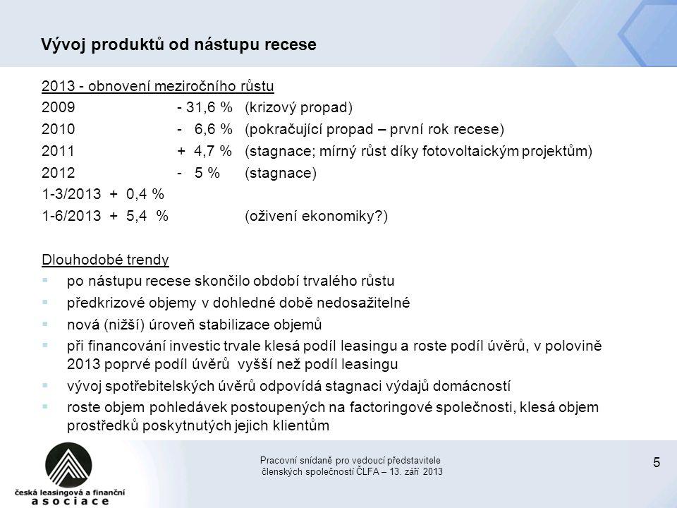 Vývoj produktů od nástupu recese