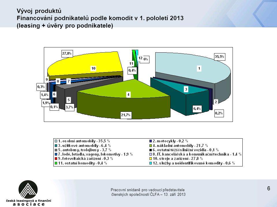 Vývoj produktů Financování podnikatelů podle komodit v 1