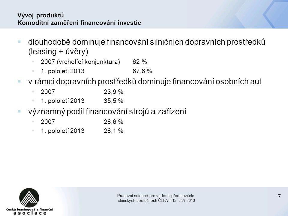 Vývoj produktů Komoditní zaměření financování investic
