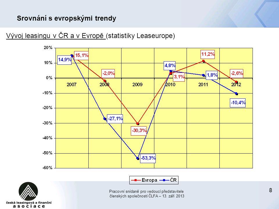 Srovnání s evropskými trendy