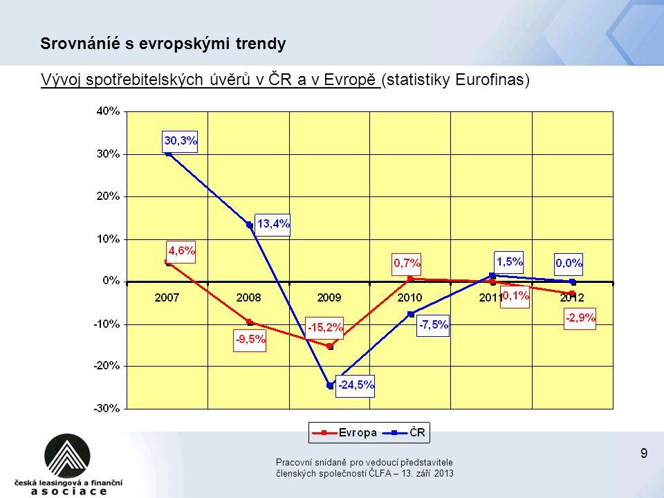 Srovnáníé s evropskými trendy