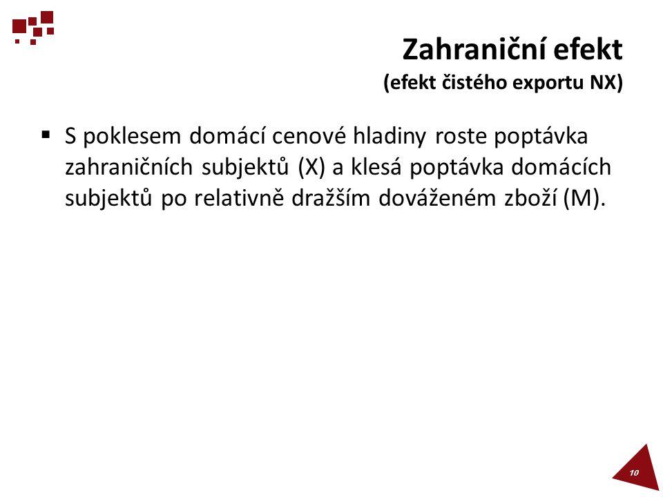 Zahraniční efekt (efekt čistého exportu NX)