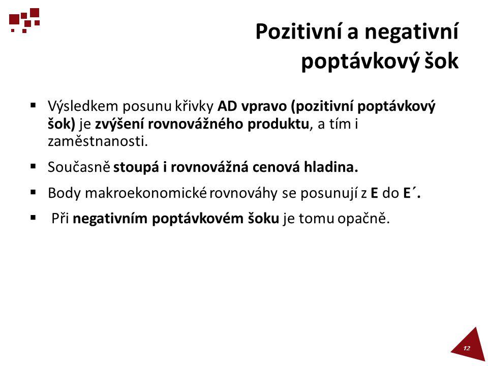 Pozitivní a negativní poptávkový šok