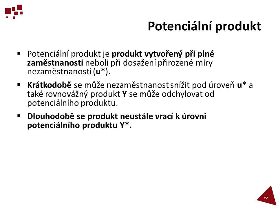 Potenciální produkt Potenciální produkt je produkt vytvořený při plné zaměstnanosti neboli při dosažení přirozené míry nezaměstnanosti (u*).