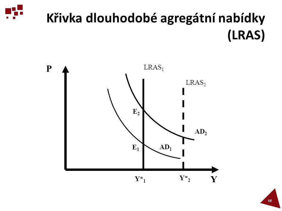 Křivka dlouhodobé agregátní nabídky (LRAS)