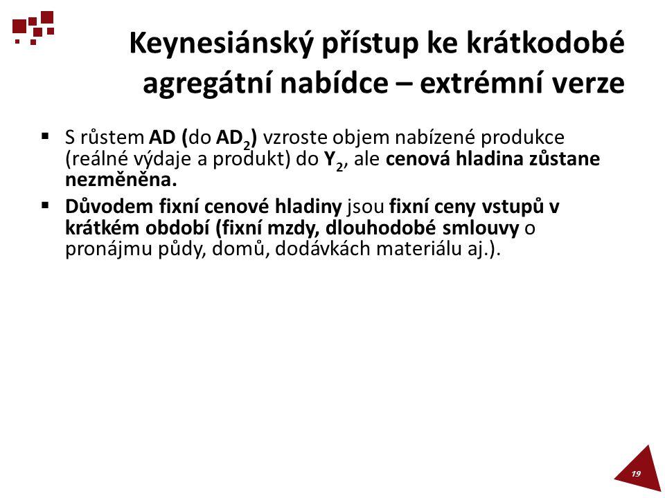 Keynesiánský přístup ke krátkodobé agregátní nabídce – extrémní verze