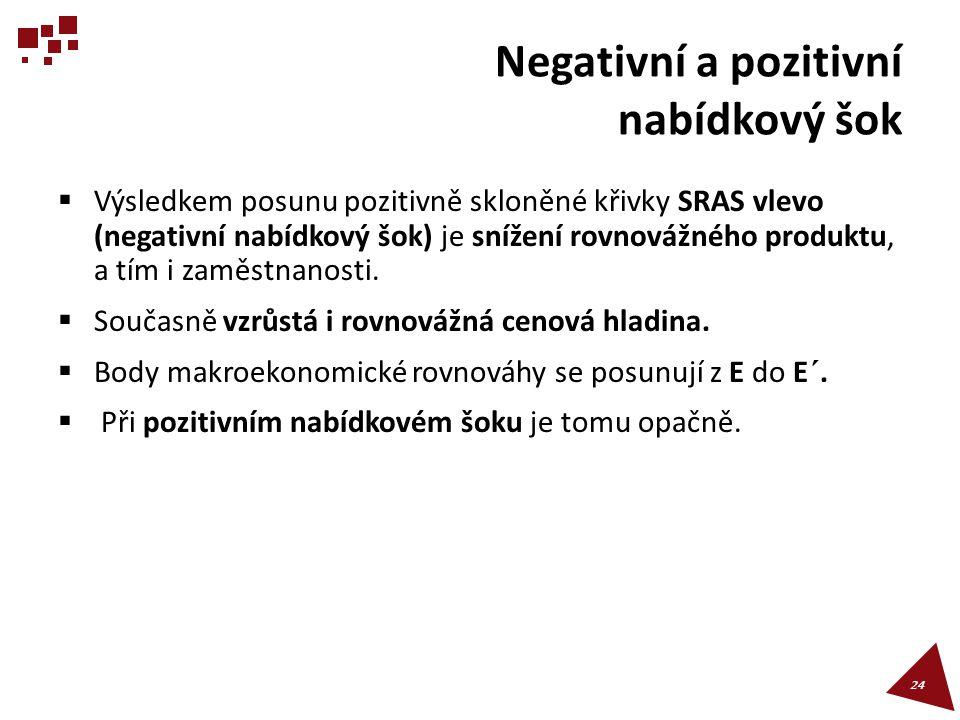 Negativní a pozitivní nabídkový šok