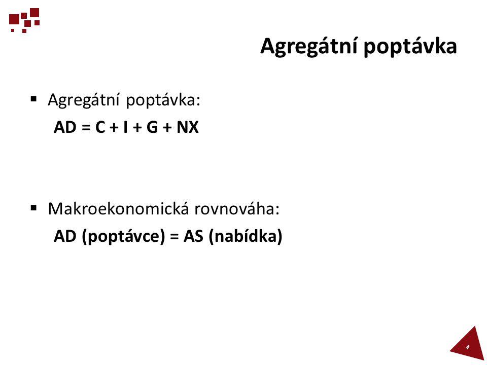 Agregátní poptávka Agregátní poptávka: AD = C + I + G + NX