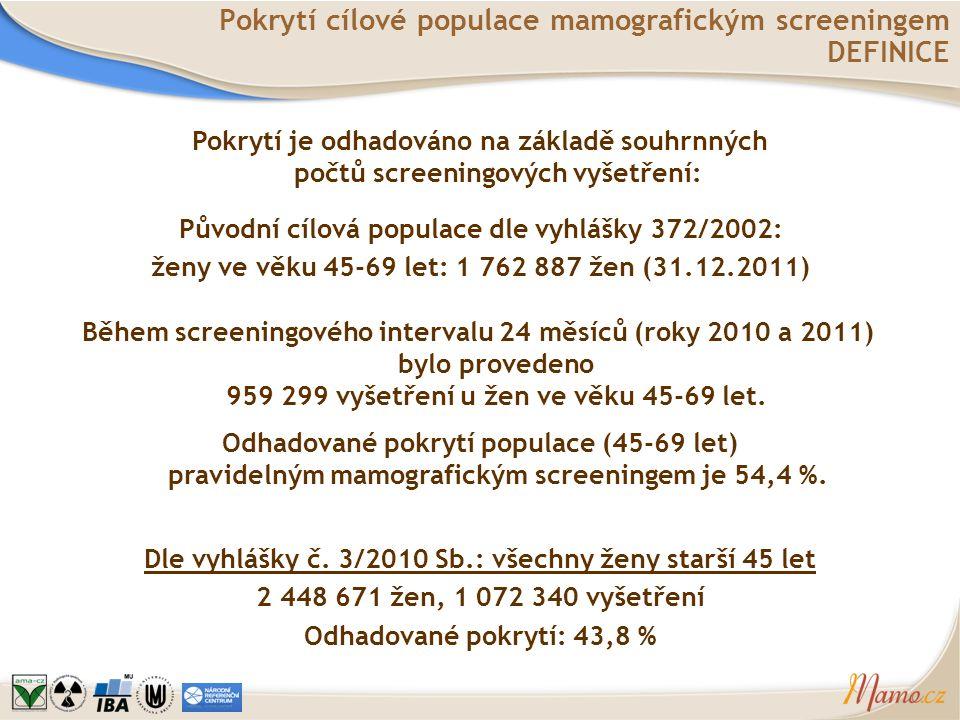 Pokrytí cílové populace mamografickým screeningem DEFINICE