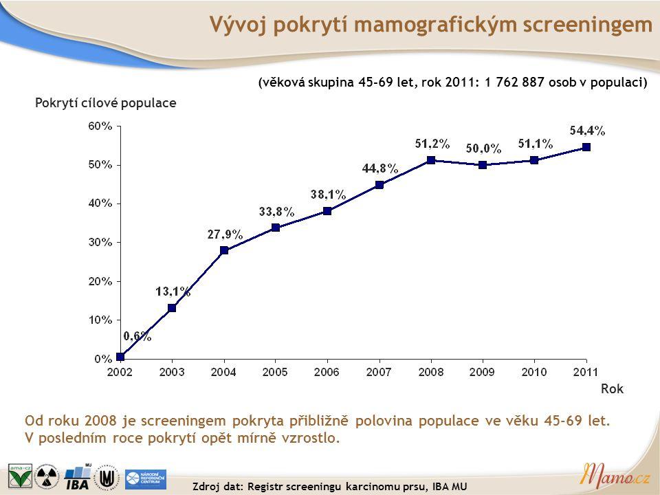Vývoj pokrytí mamografickým screeningem