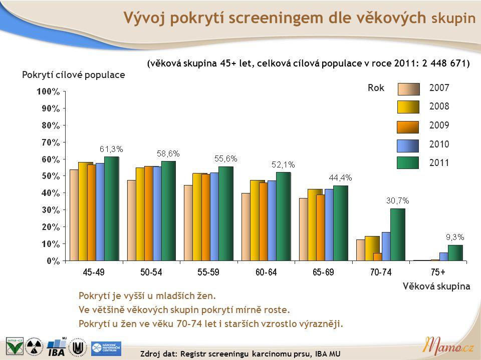 Vývoj pokrytí screeningem dle věkových skupin