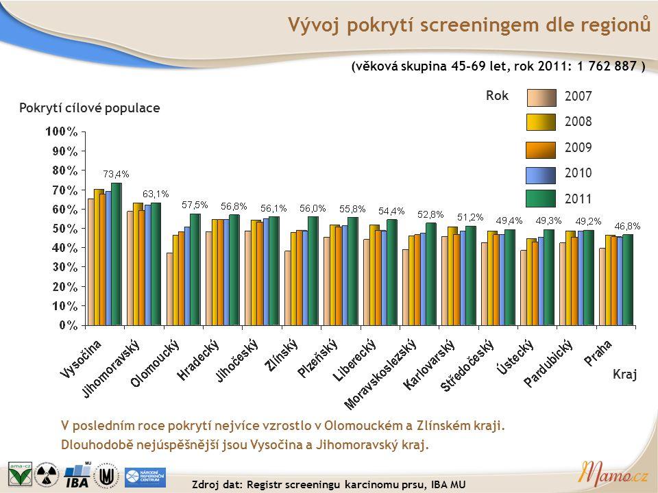Vývoj pokrytí screeningem dle regionů