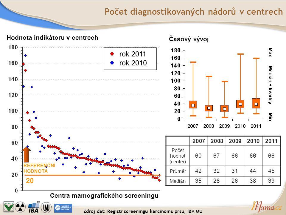 Počet diagnostikovaných nádorů v centrech