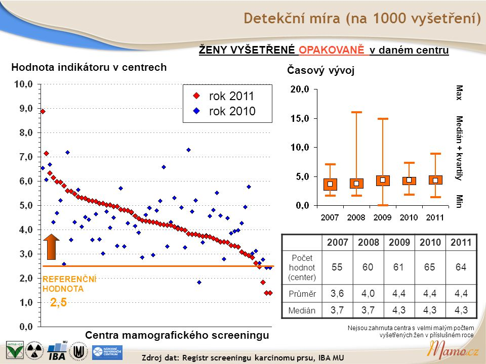 Detekční míra (na 1000 vyšetření)
