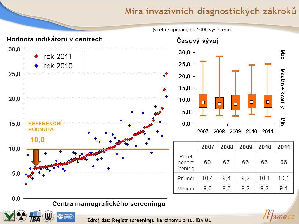 Míra invazivních diagnostických zákroků