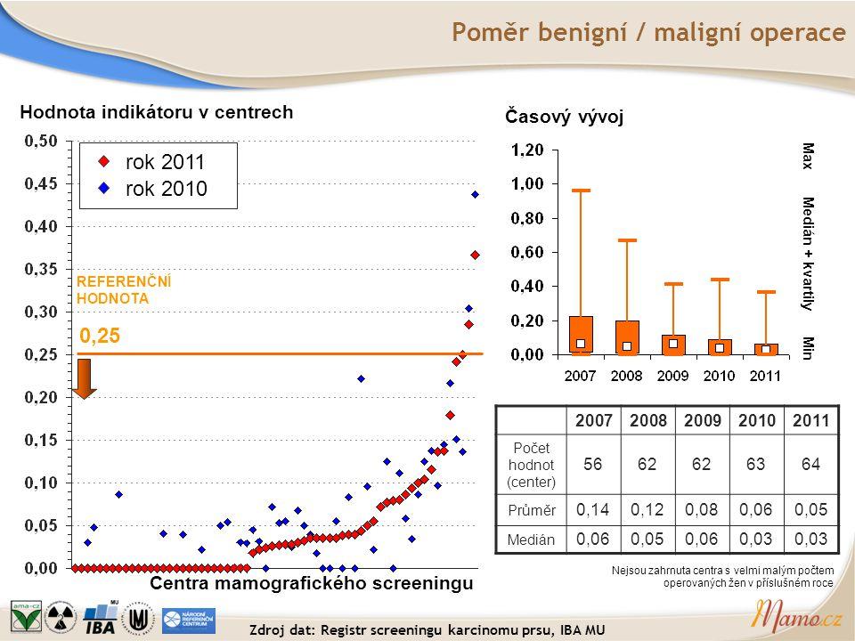 Poměr benigní / maligní operace