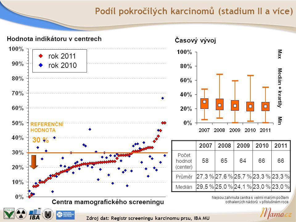 Podíl pokročilých karcinomů (stadium II a více)