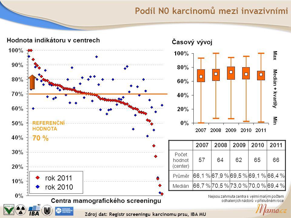 Podíl N0 karcinomů mezi invazivními