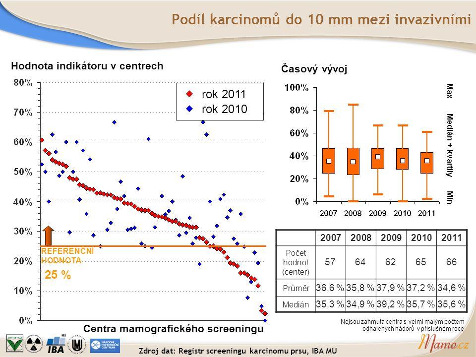 Podíl karcinomů do 10 mm mezi invazivními