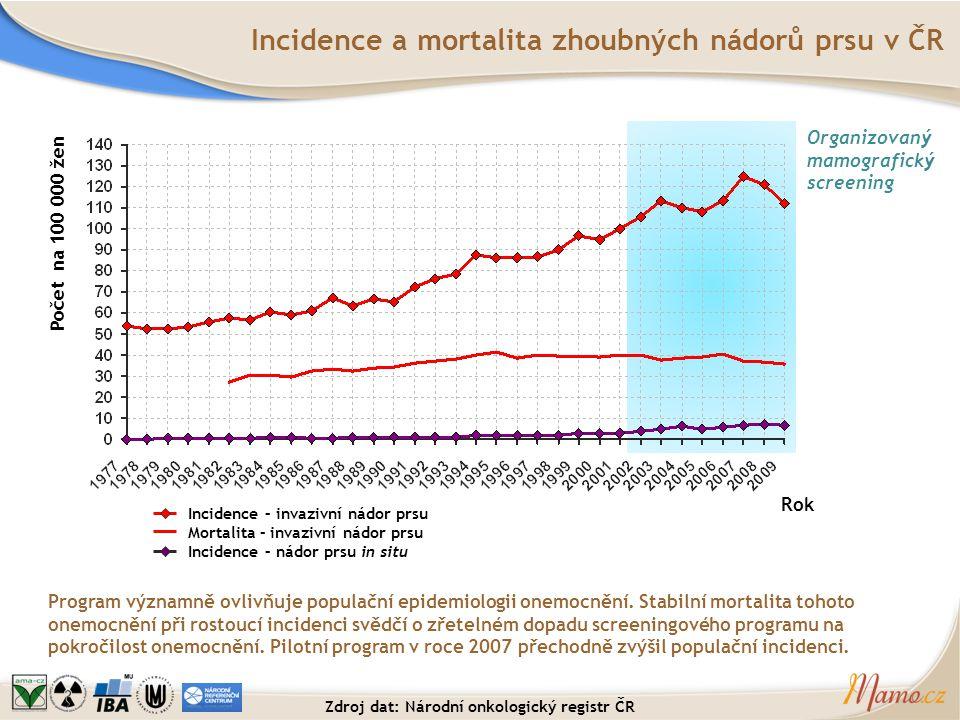 Incidence a mortalita zhoubných nádorů prsu v ČR