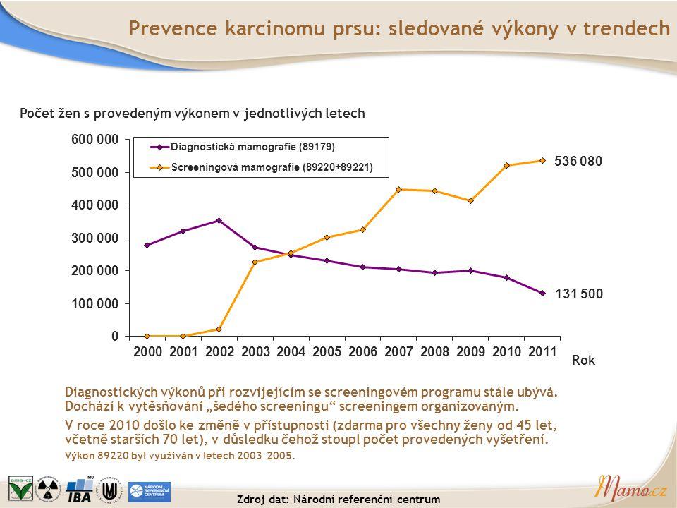 Prevence karcinomu prsu: sledované výkony v trendech