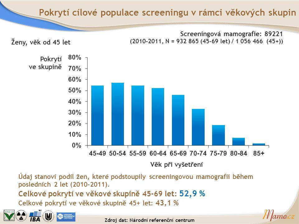 Pokrytí cílové populace screeningu v rámci věkových skupin