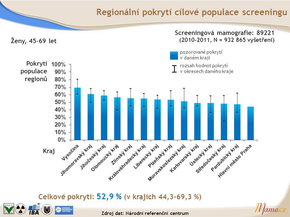 Regionální pokrytí cílové populace screeningu