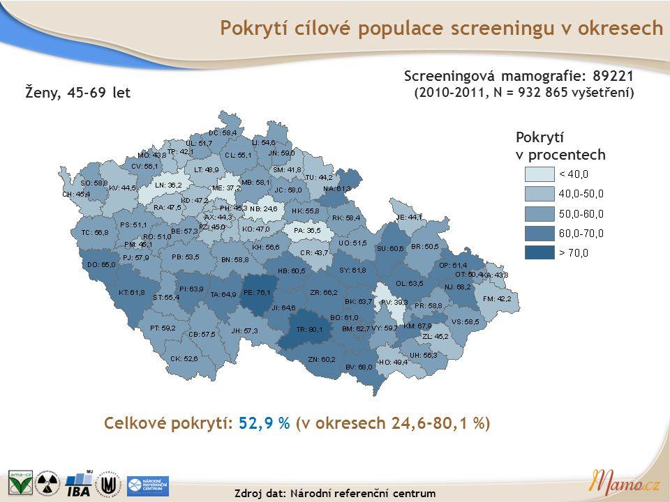 Pokrytí cílové populace screeningu v okresech