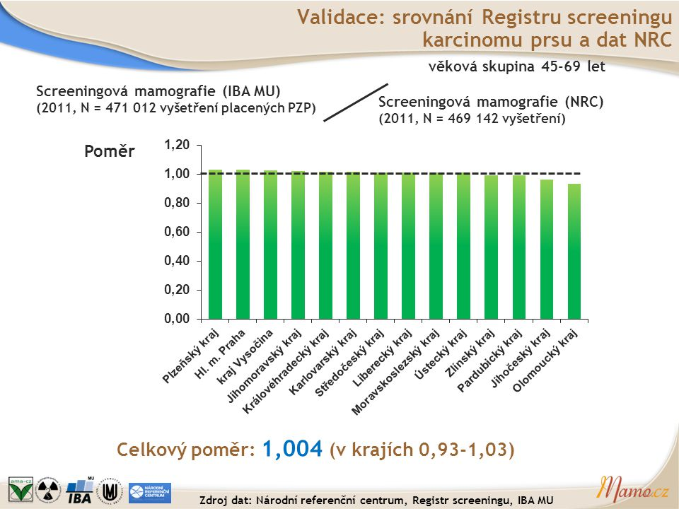 Validace: srovnání Registru screeningu karcinomu prsu a dat NRC