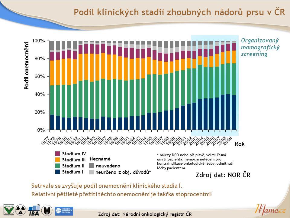 Podíl klinických stadií zhoubných nádorů prsu v ČR