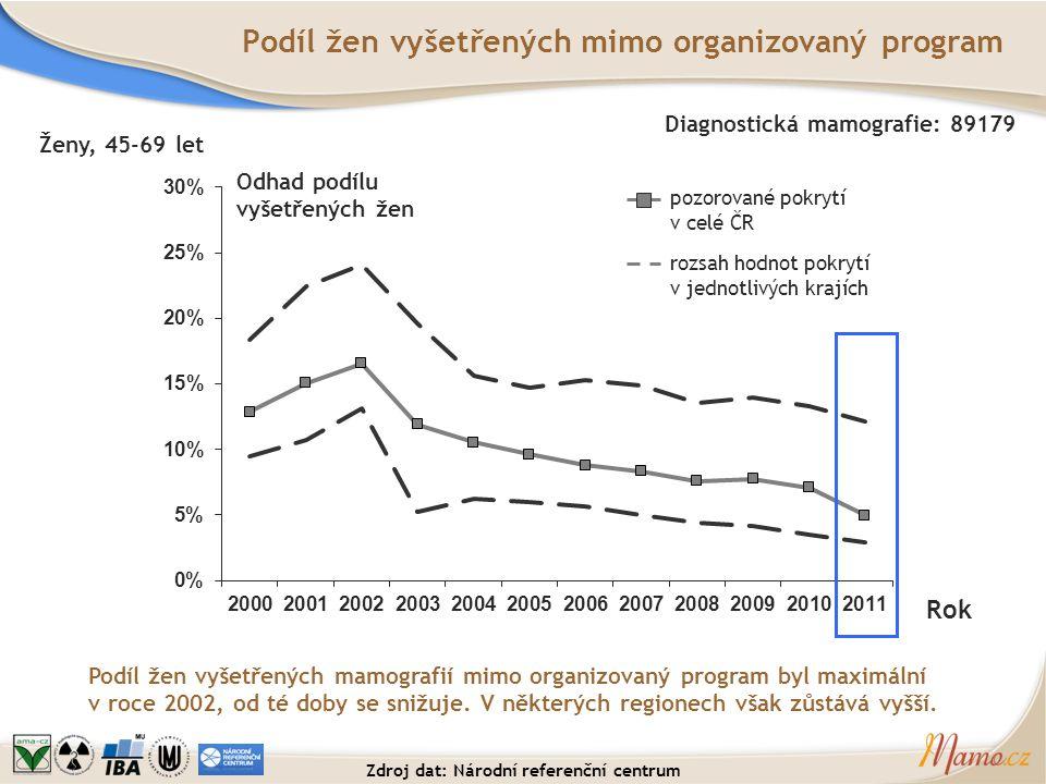 Podíl žen vyšetřených mimo organizovaný program