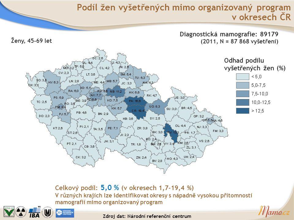 Podíl žen vyšetřených mimo organizovaný program v okresech ČR
