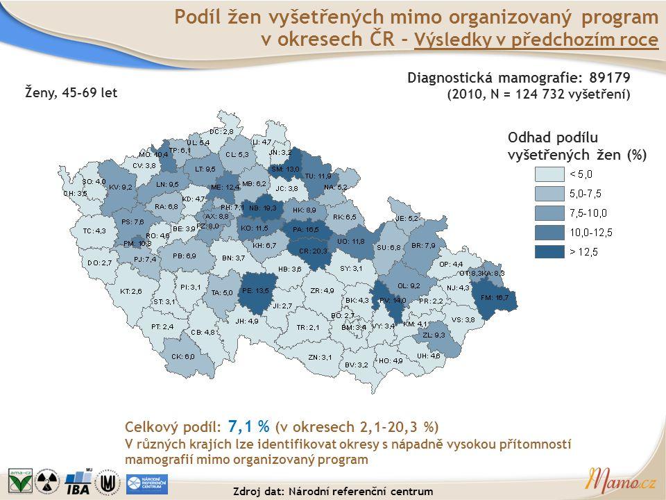 Zdroj dat: Národní referenční centrum