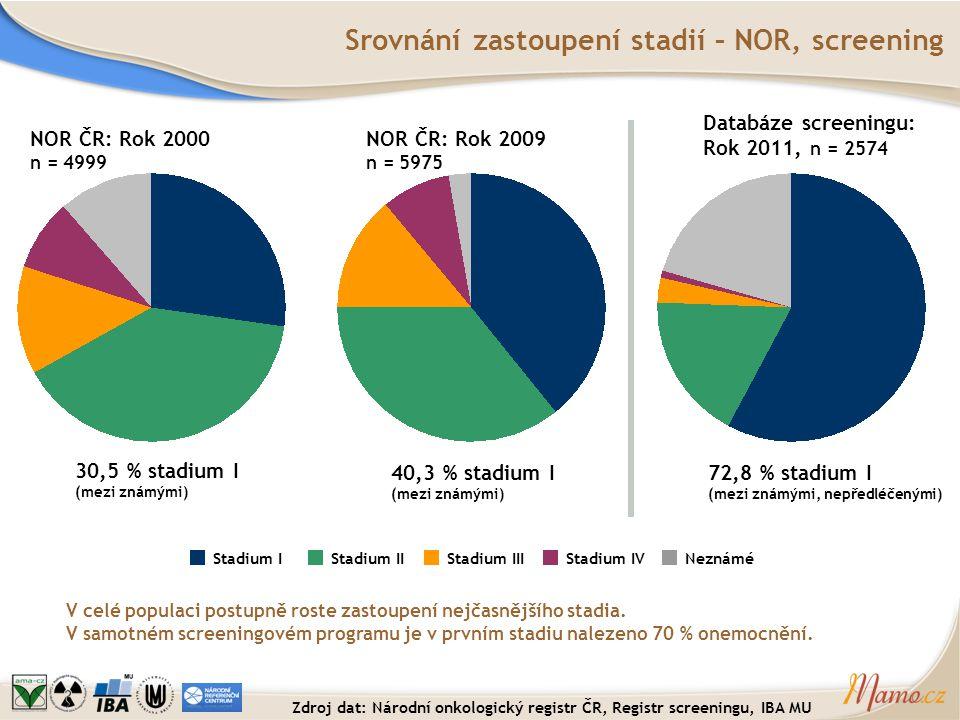 Srovnání zastoupení stadií – NOR, screening
