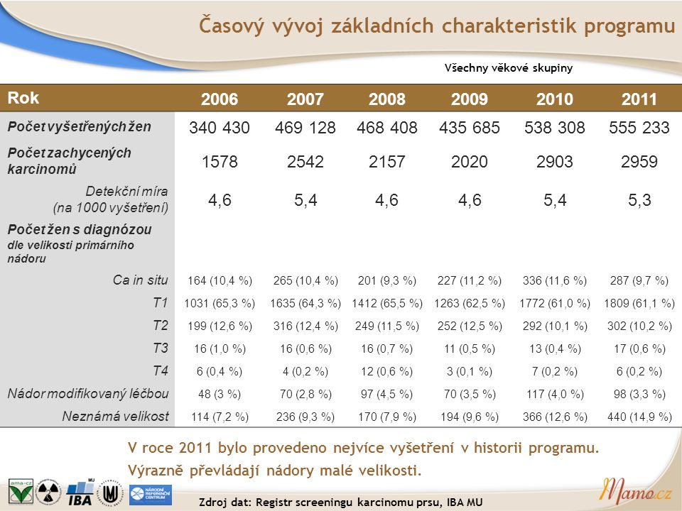 Časový vývoj základních charakteristik programu