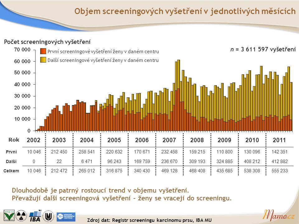 Objem screeningových vyšetření v jednotlivých měsících