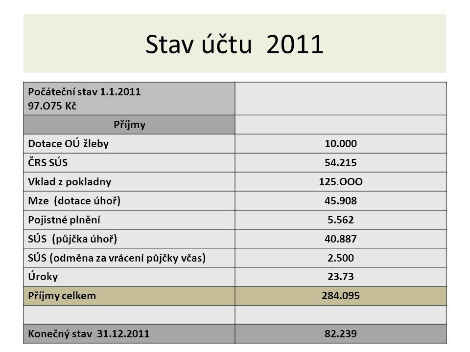 Stav účtu 2011 Počáteční stav 1.1.2011 97.O75 Kč Příjmy