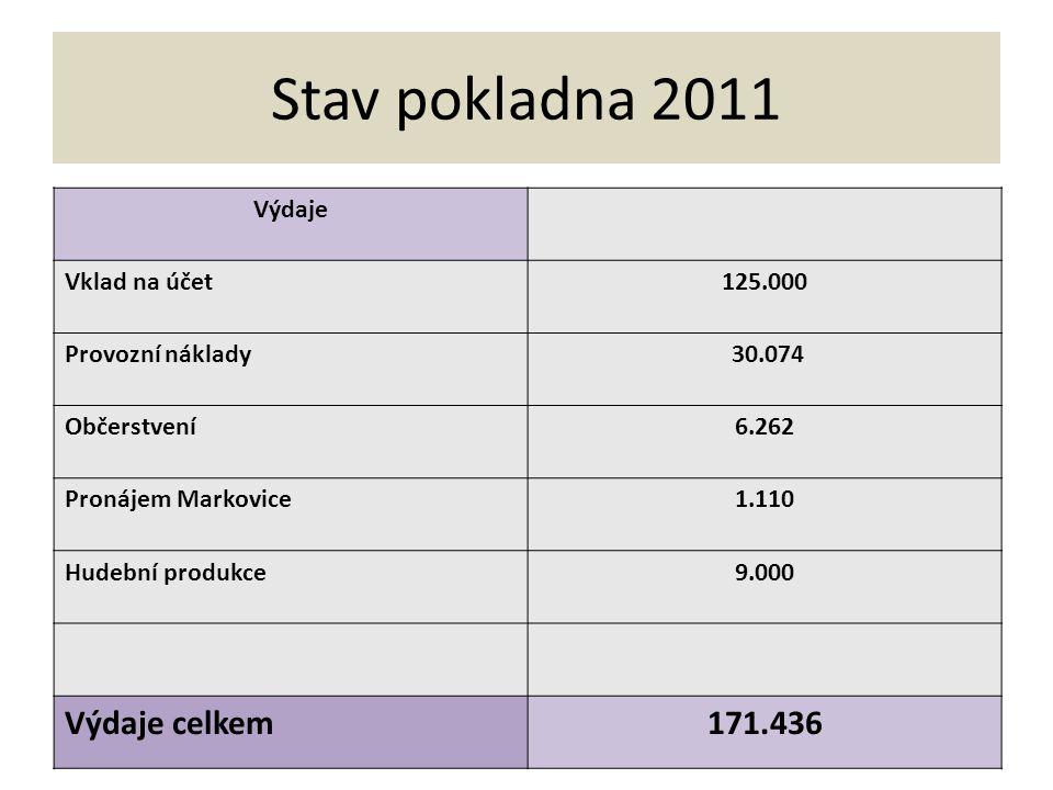 Stav pokladna 2011 Výdaje celkem 171.436 Výdaje Vklad na účet 125.000