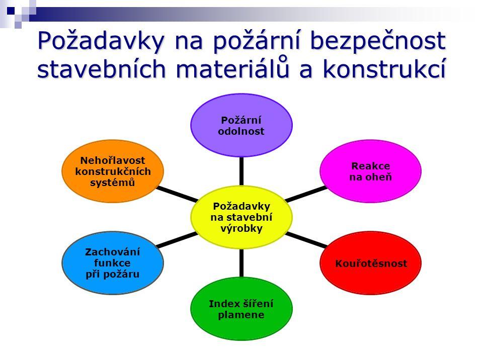 Požadavky na požární bezpečnost stavebních materiálů a konstrukcí