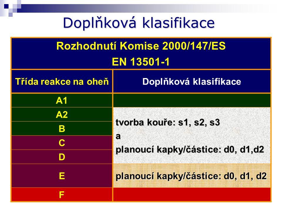 Doplňková klasifikace