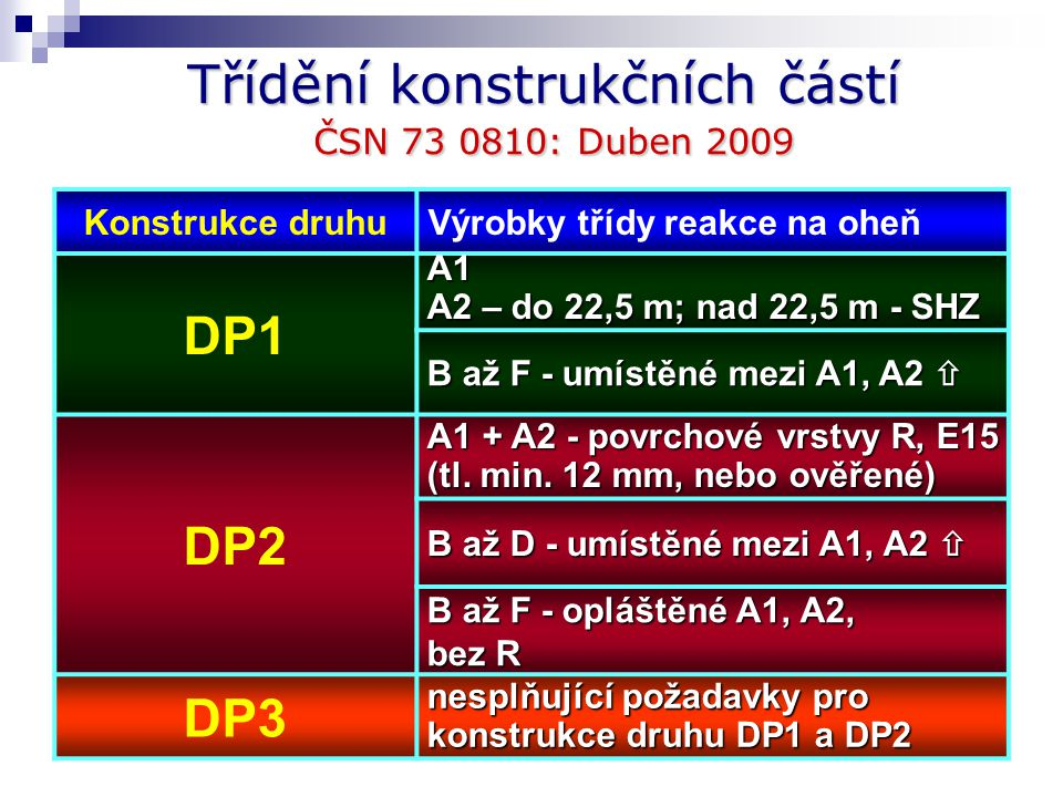Třídění konstrukčních částí ČSN 73 0810: Duben 2009