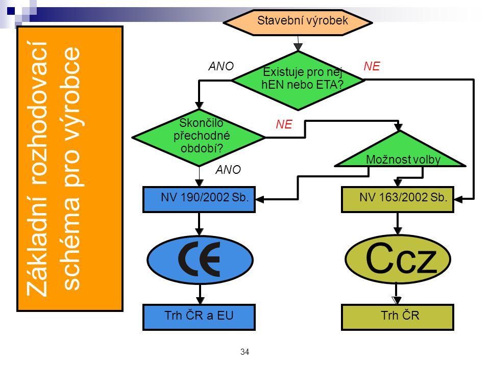 Základní rozhodovací schéma pro výrobce