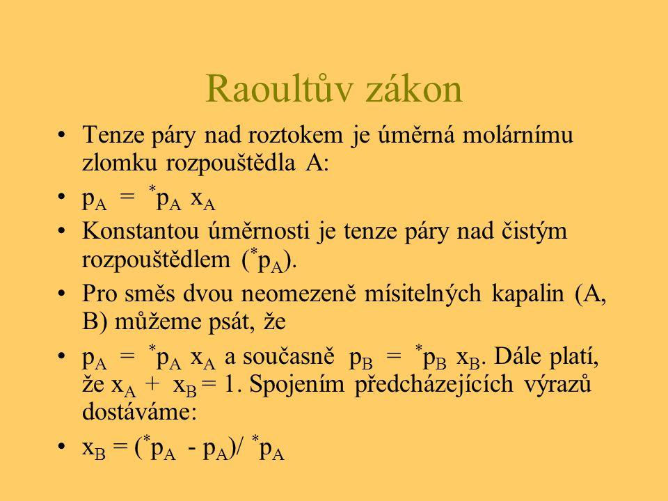 Raoultův zákon Tenze páry nad roztokem je úměrná molárnímu zlomku rozpouštědla A: pA = *pA xA.