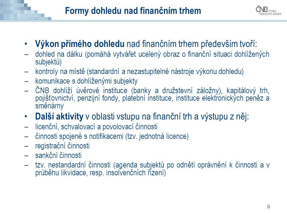 Formy dohledu nad finančním trhem