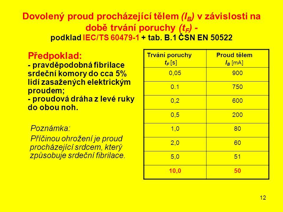 Dovolený proud procházející tělem (IB) v závislosti na době trvání poruchy (tF) - podklad IEC/TS 60479-1 + tab. B.1 ČSN EN 50522
