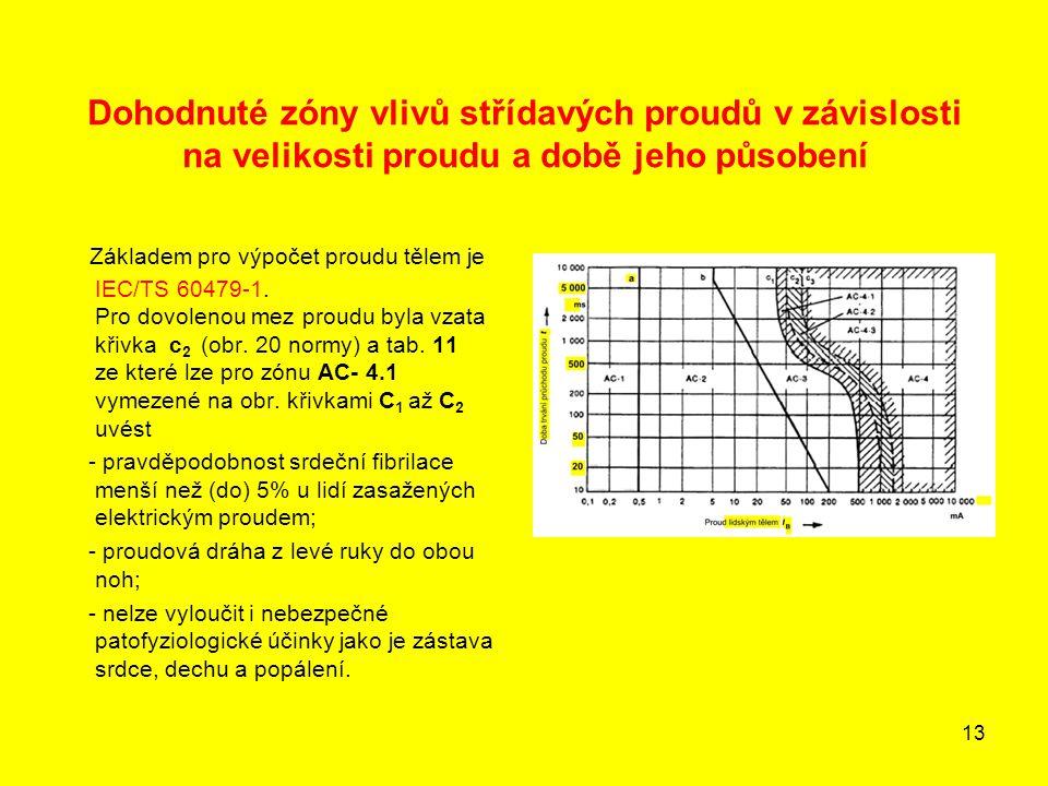 Dohodnuté zóny vlivů střídavých proudů v závislosti na velikosti proudu a době jeho působení